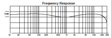 Curva de Frequência